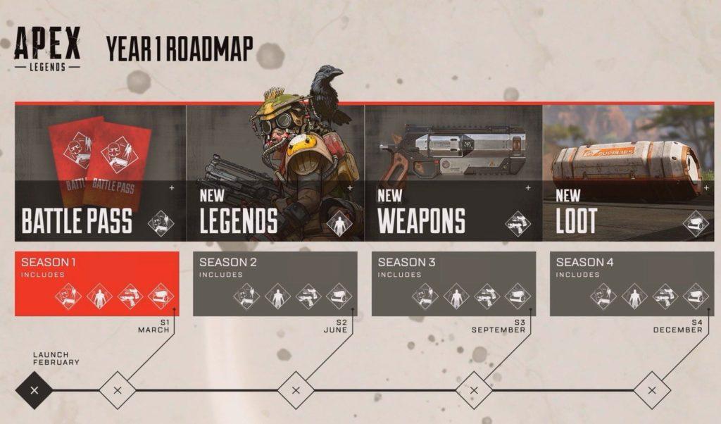 Apex Legends Roadmap